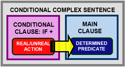 If clause examples type 1