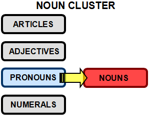 "pronoun notes A note of caution indirect object pronouns in the ""yo,"" ""tú,"" ""nosotros,"" and "" vosotros"" forms are identical to reflexive pronouns their uses are quite different, ."