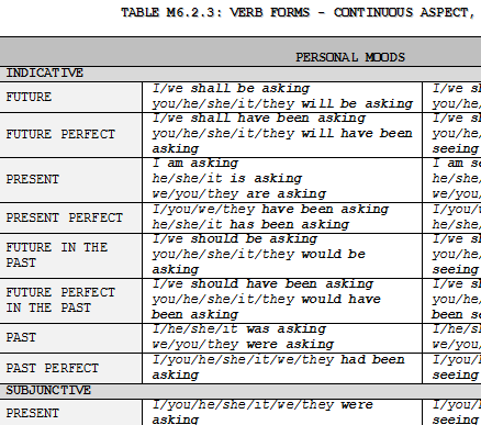"""English tenses. Note that there are four """" primary indicative tenses ..."""